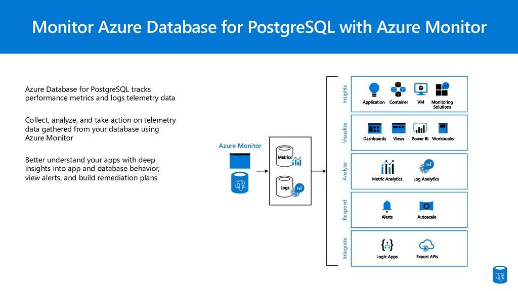 Monitor Azure Database for PostgreSQL with Azur...