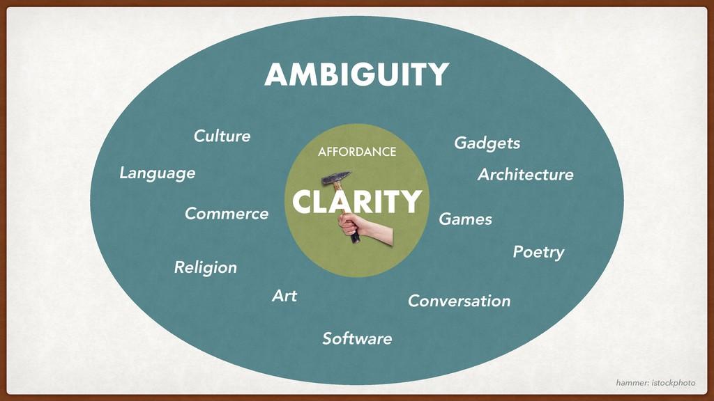 Language Culture Commerce Religion Art Conversa...