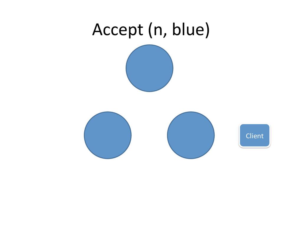 Client  Accept (n, blue)