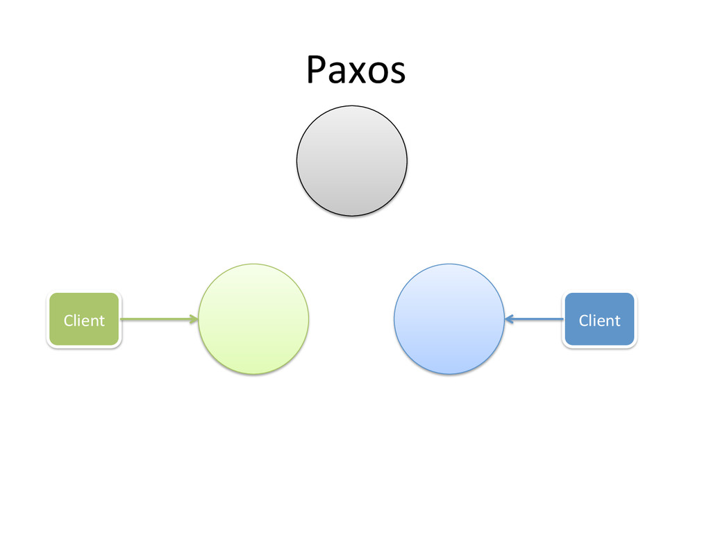 Paxos  Client  Client
