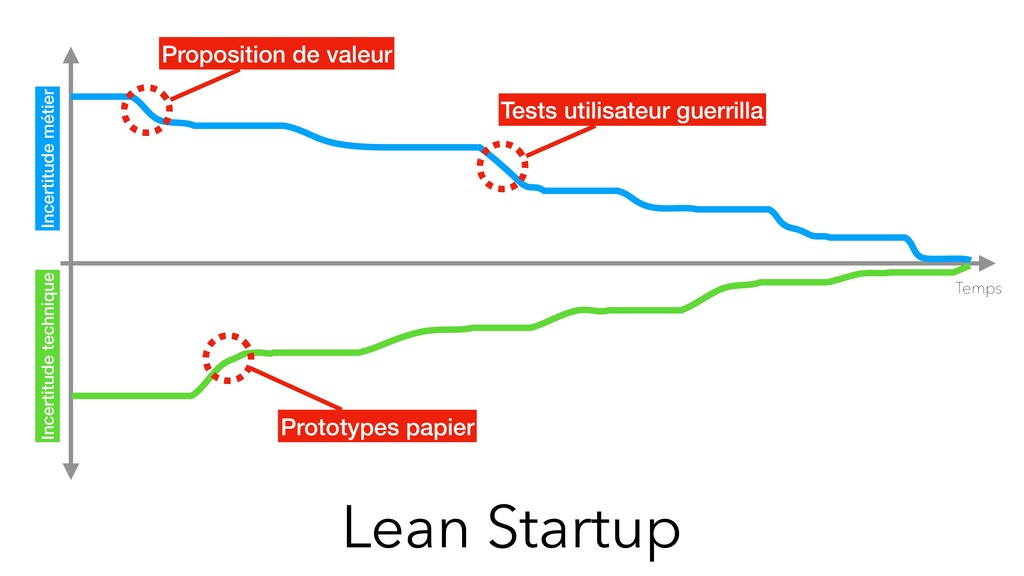 Lean Startup Temps Incertitude métier Incertitu...