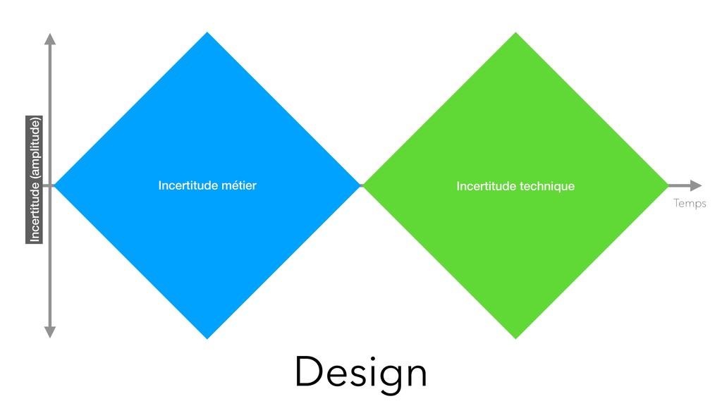 Design Temps Incertitude métier Incertitude tec...