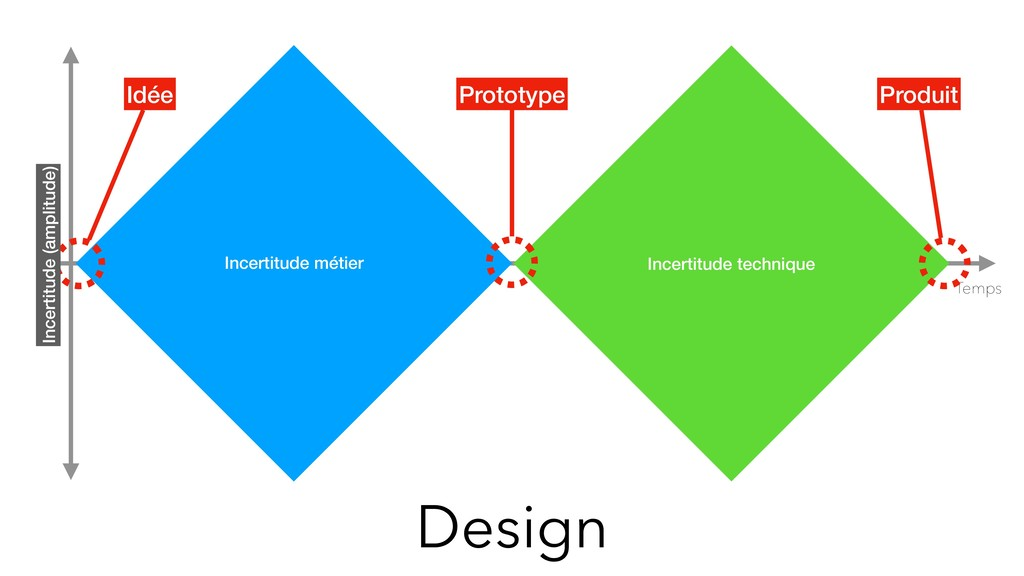 Design Temps Prototype Idée Produit Incertitude...