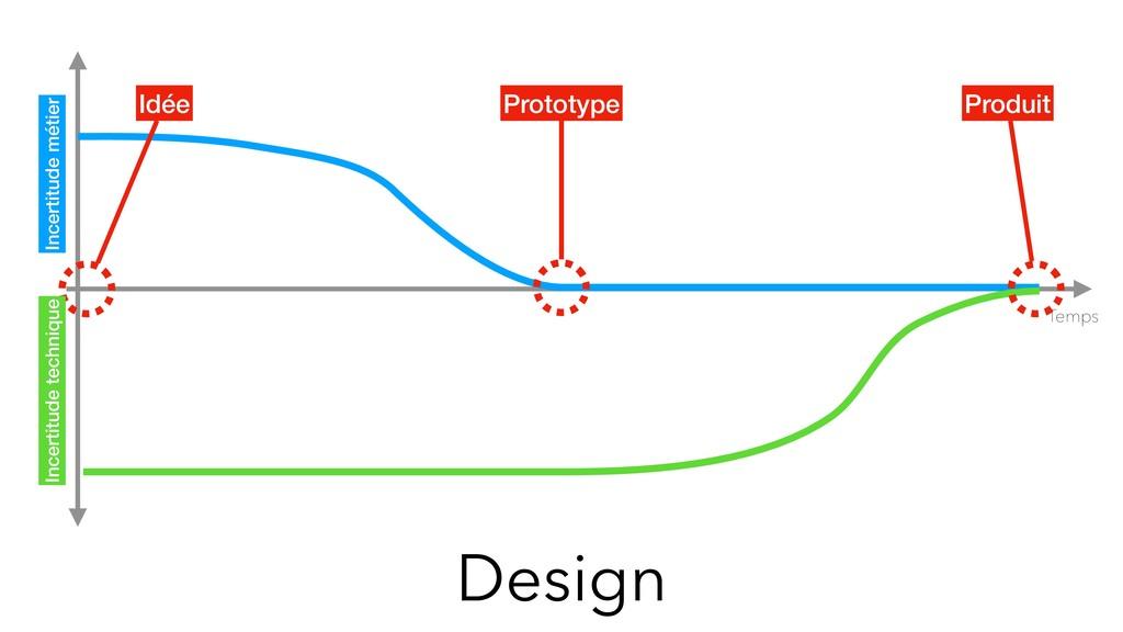 Design Temps Prototype Produit Incertitude méti...