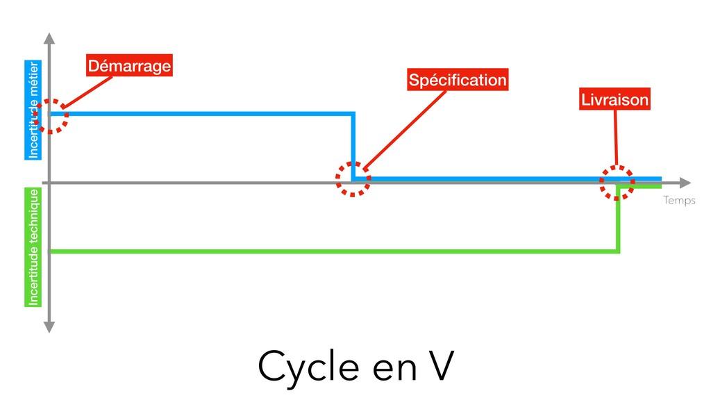 Cycle en V Temps Incertitude métier Incertitude...