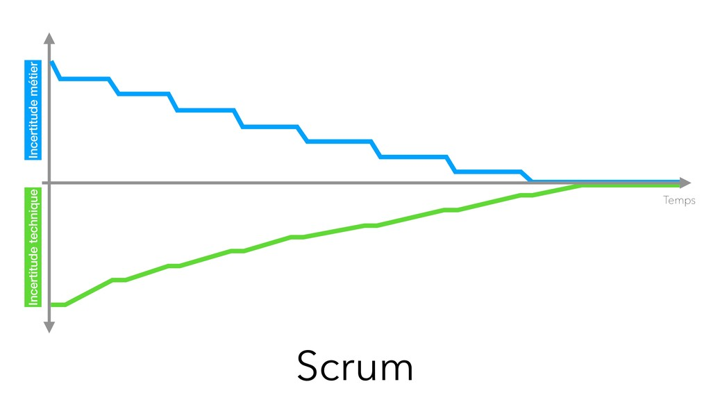 Scrum Temps Incertitude métier Incertitude tech...
