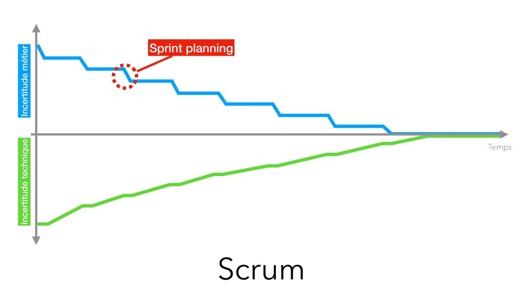 Scrum Temps Sprint planning Incertitude métier ...