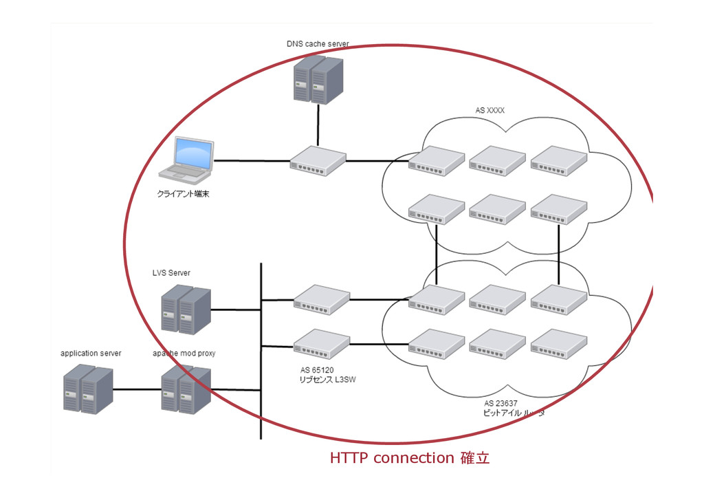 HTTP connection 確立
