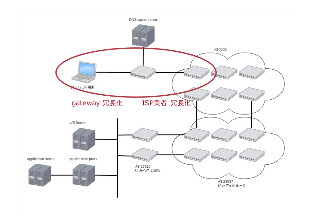 gateway 冗長化  ISP業者 冗長化