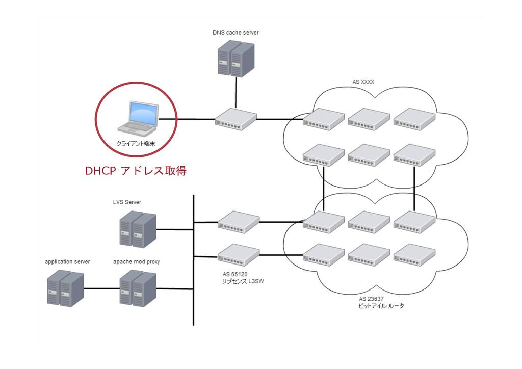 DHCP アドレス取得