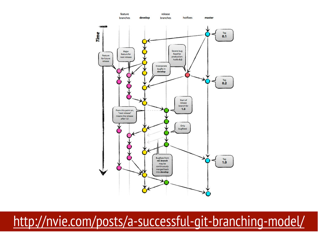 http://nvie.com/posts/a-successful-git-branchin...