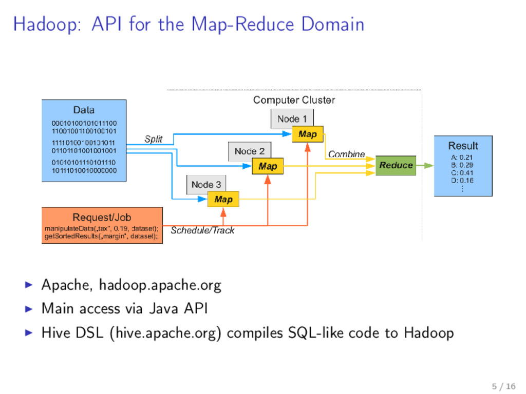 Hadoop: API for the Map-Reduce Domain Apache, h...