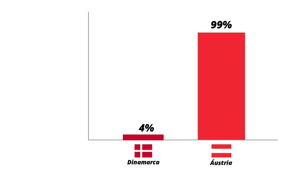 4% 99% Dinamarca Áustria