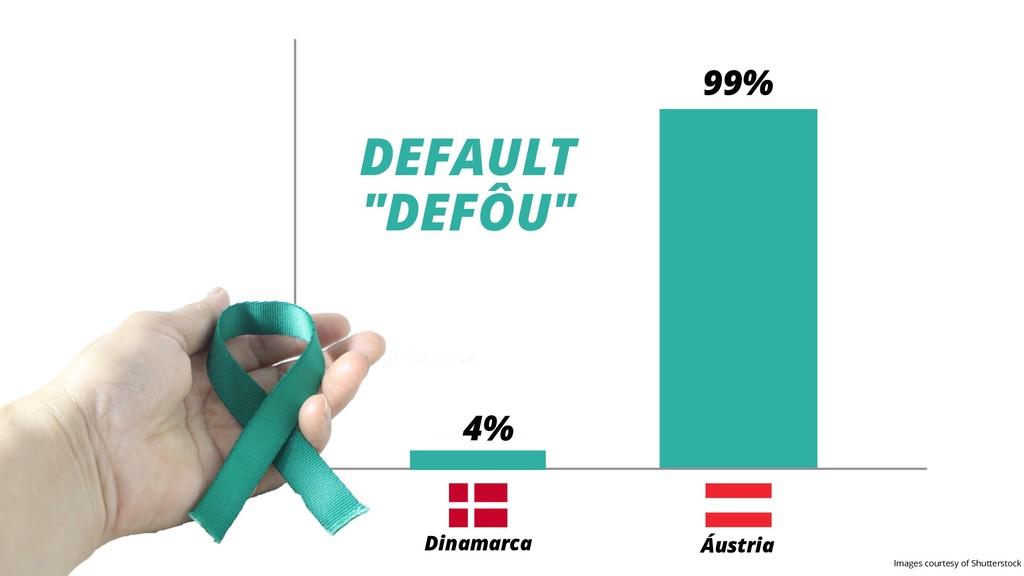"4% 99% Dinamarca Áustria DEFAULT ""DEFÔU"" Images..."