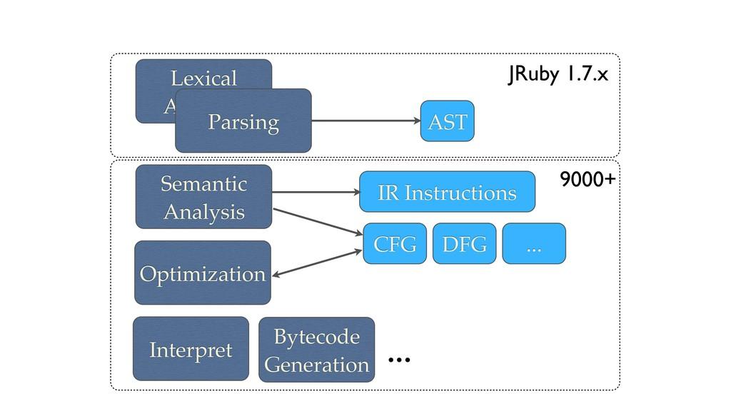 Lexical Analysis Parsing Semantic Analysis Opti...