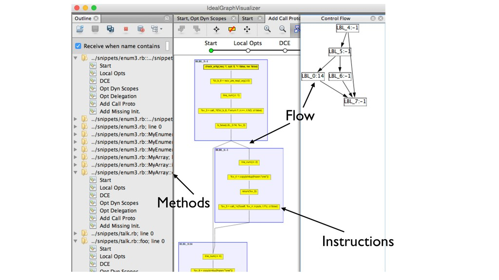 Instructions Methods Flow