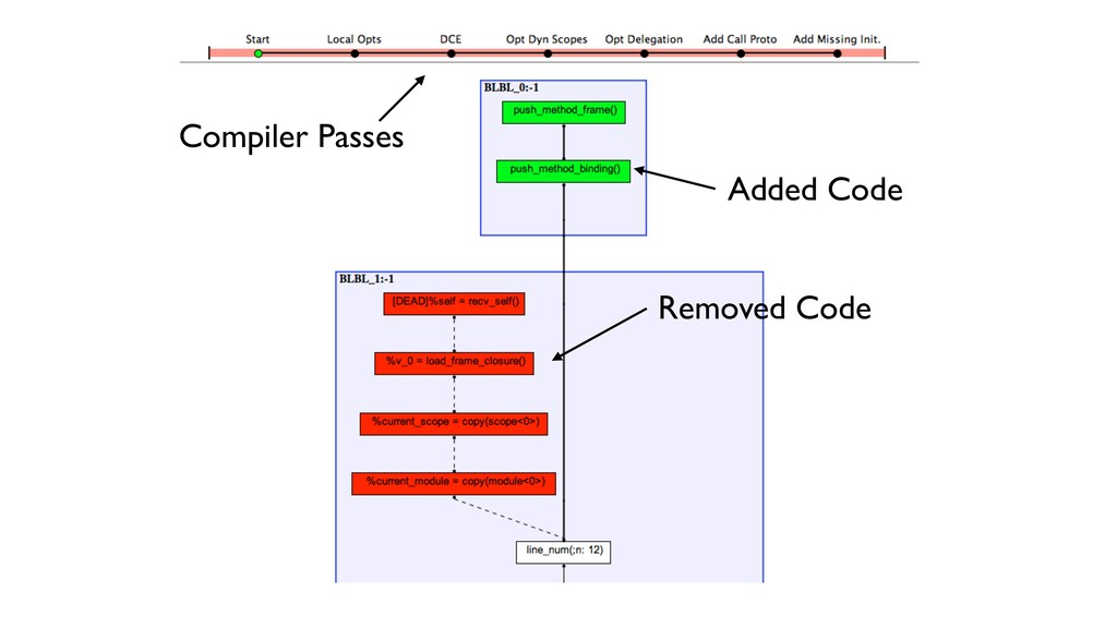 Compiler Passes Added Code Removed Code