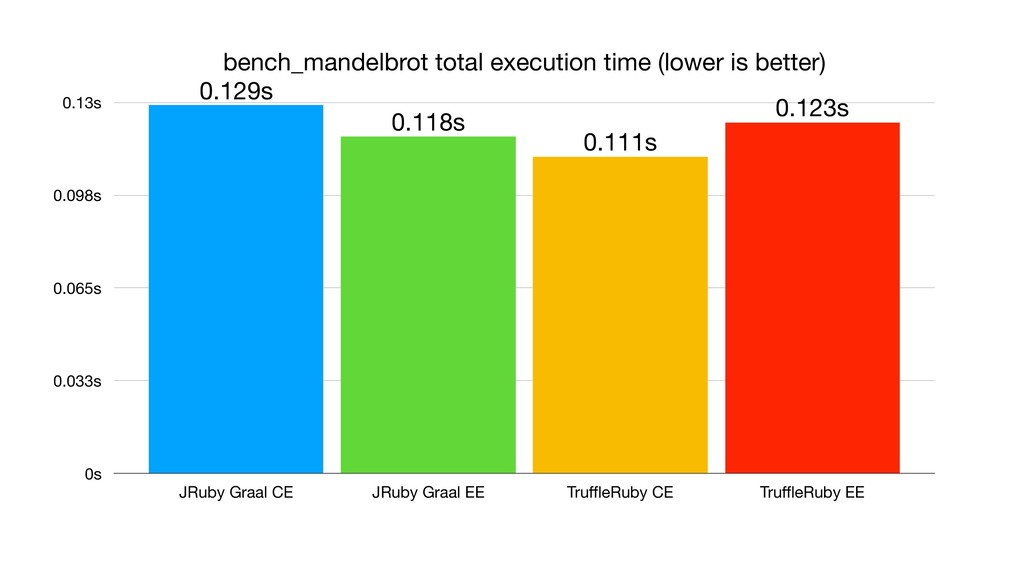 bench_mandelbrot total execution time (lower is...