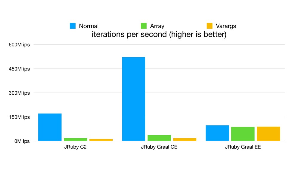 iterations per second (higher is better) 0M ips...