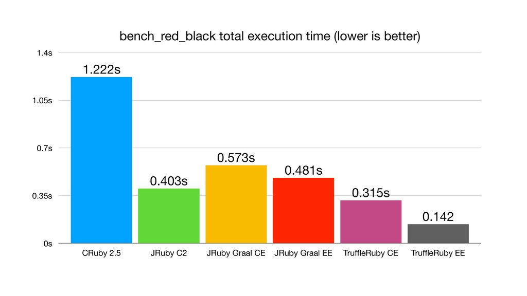 bench_red_black total execution time (lower is ...