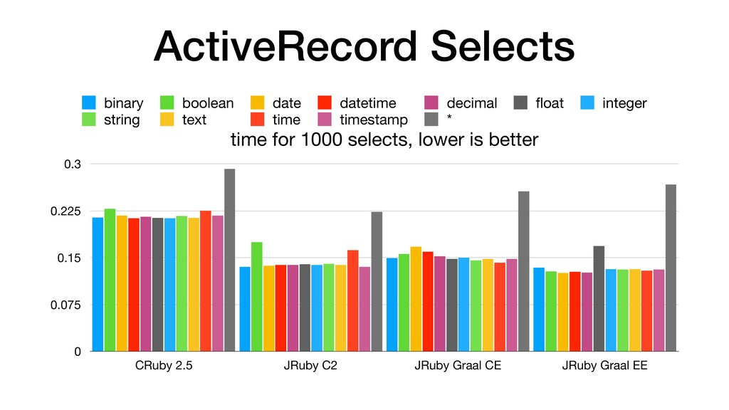 ActiveRecord Selects time for 1000 selects, low...