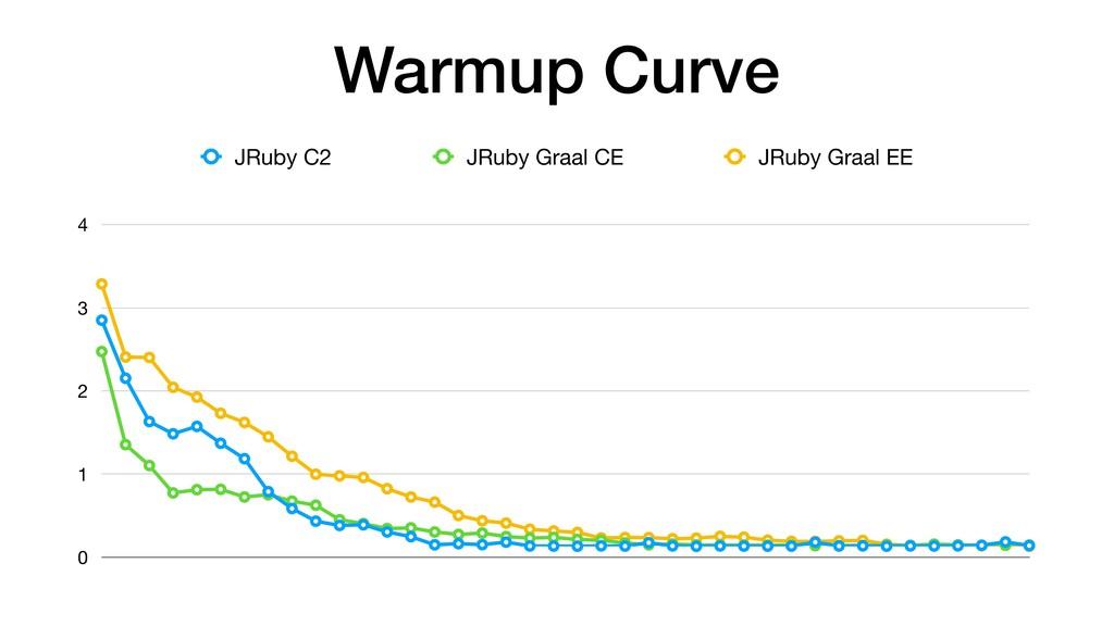 Warmup Curve 0 1 2 3 4 JRuby C2 JRuby Graal CE ...