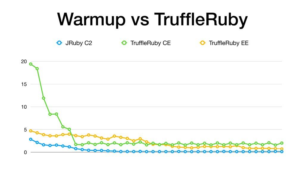 Warmup vs TruffleRuby 0 5 10 15 20 JRuby C2 Truffl...