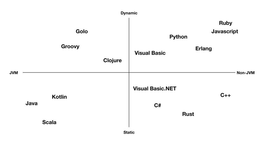JVM Non-JVM Dynamic Static Groovy Golo Scala Ja...