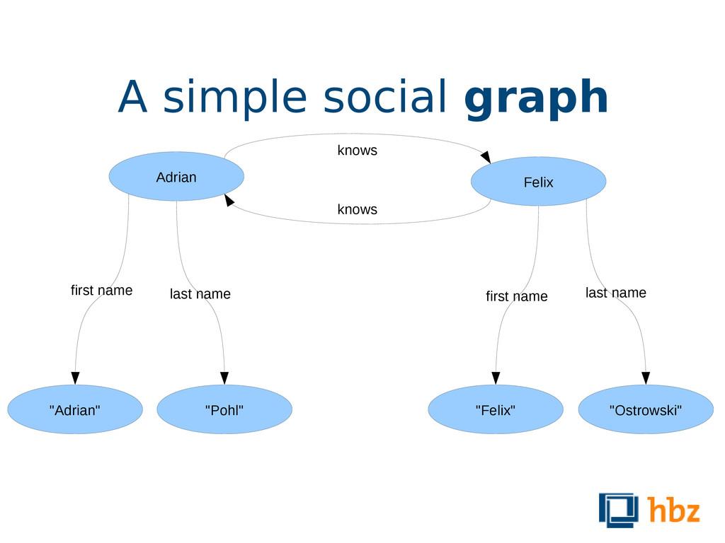 "A simple social graph Adrian Felix ""Adrian"" ""Po..."