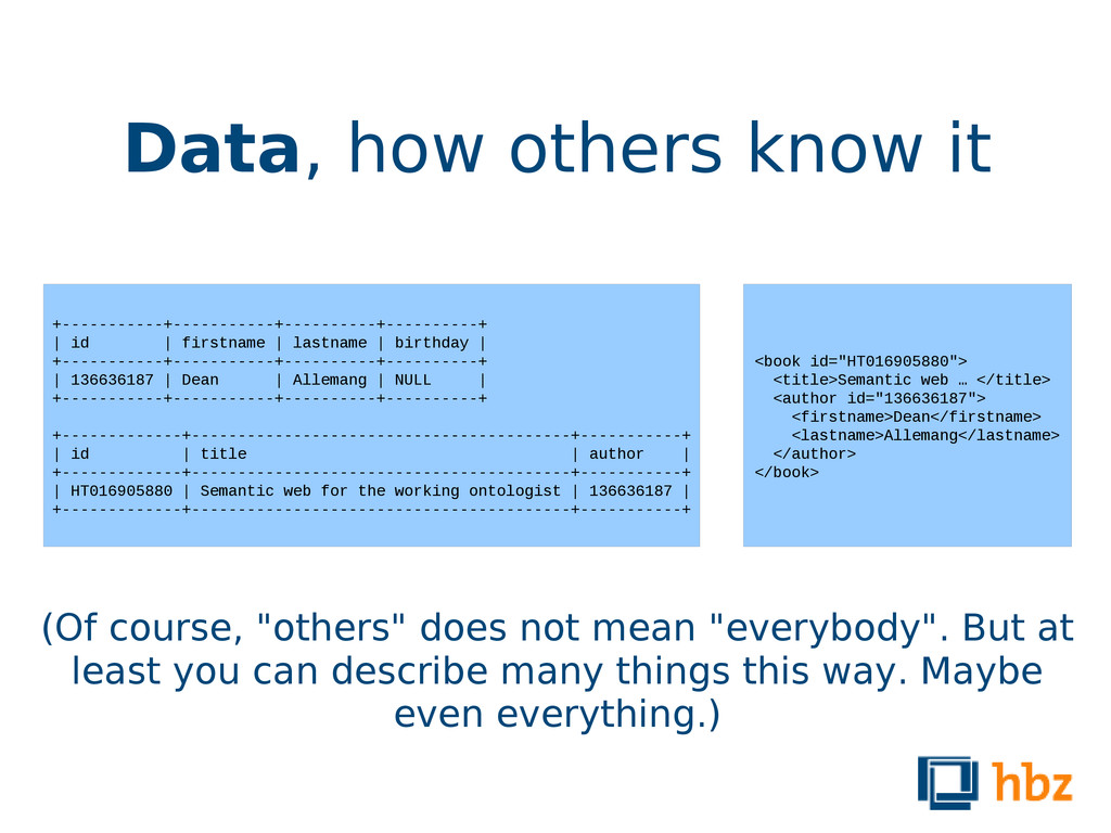 """Data, how others know it (Of course, """"others"""" d..."""