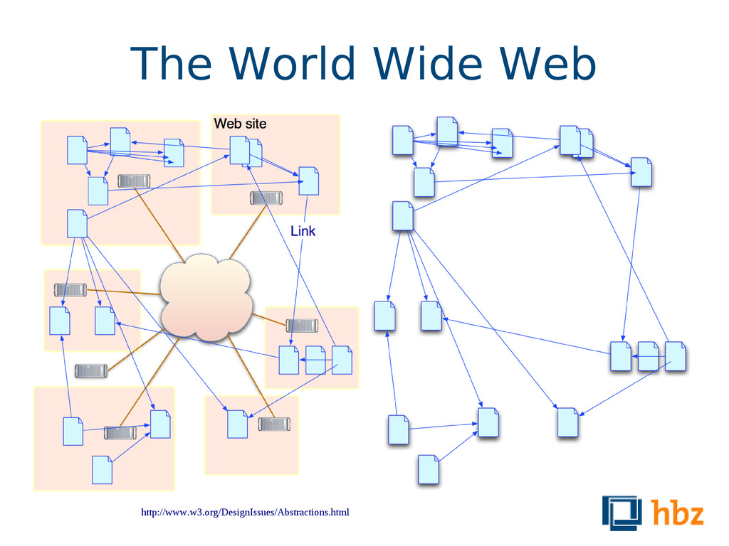 The World Wide Web http://www.w3.org/DesignIssu...