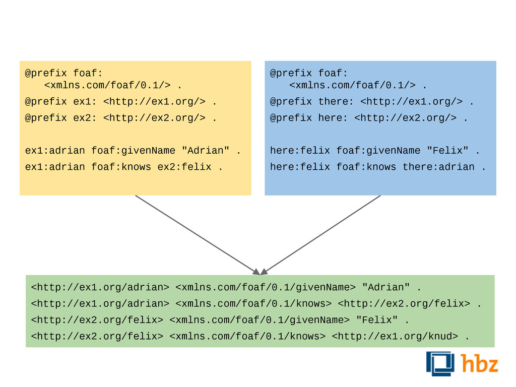 @prefix foaf: <xmlns.com/foaf/0.1/> . @prefix e...