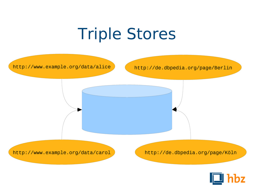 Triple Stores http://www.example.org/data/alice...