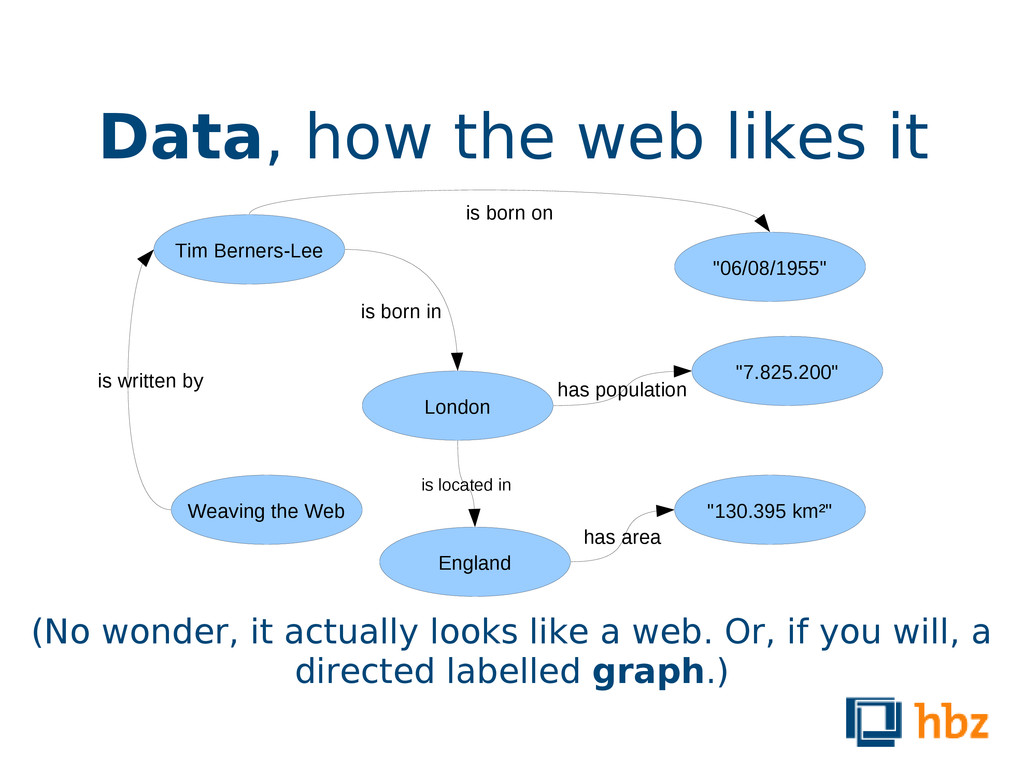 Data, how the web likes it Tim Berners-Lee Weav...