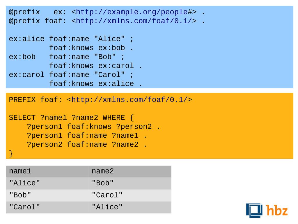 @prefix ex: <http://example.org/people#> . @pre...