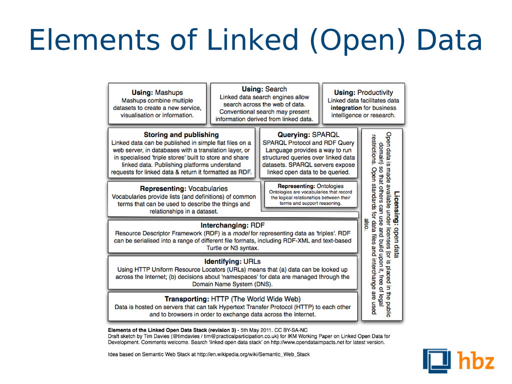 Elements of Linked (Open) Data
