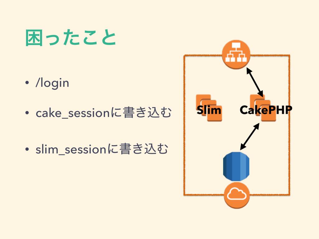 • /login • cake_sessionʹॻ͖ࠐΉ • slim_sessionʹॻ͖ࠐ...