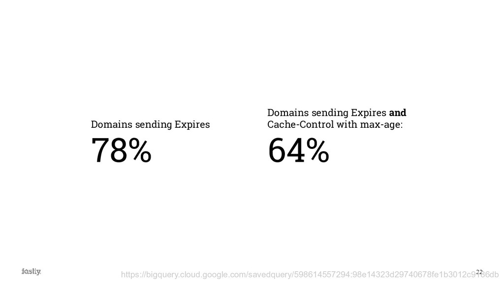 22 Domains sending Expires 78% Domains sending ...