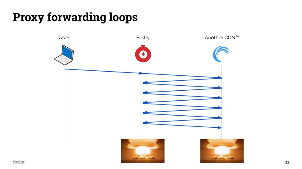 32 Proxy forwarding loops User Fastly Another C...