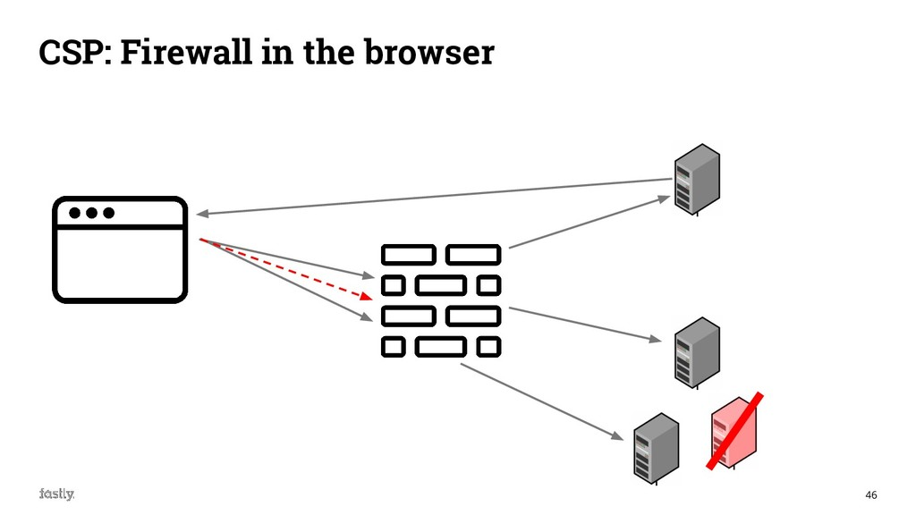 46 CSP: Firewall in the browser