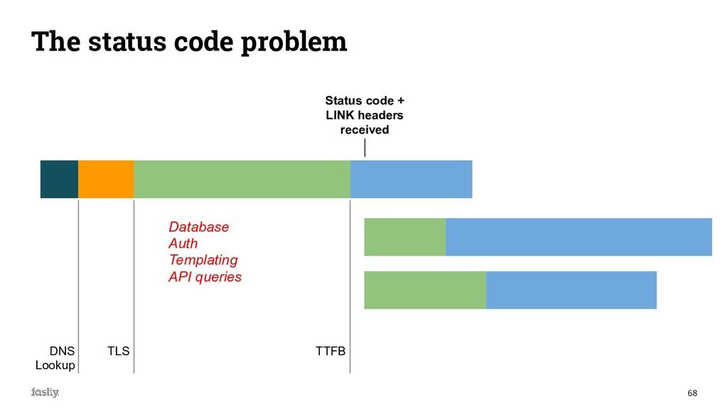 68 The status code problem DNS Lookup TLS TTFB ...
