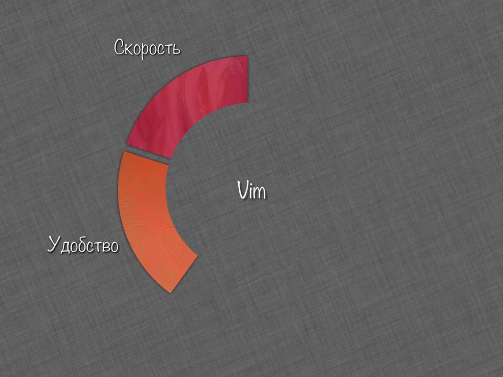 Скорость Удобство Vim