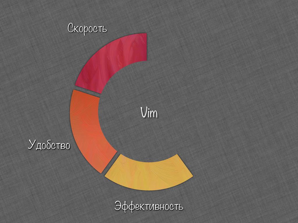 Скорость Удобство Эффективность Vim