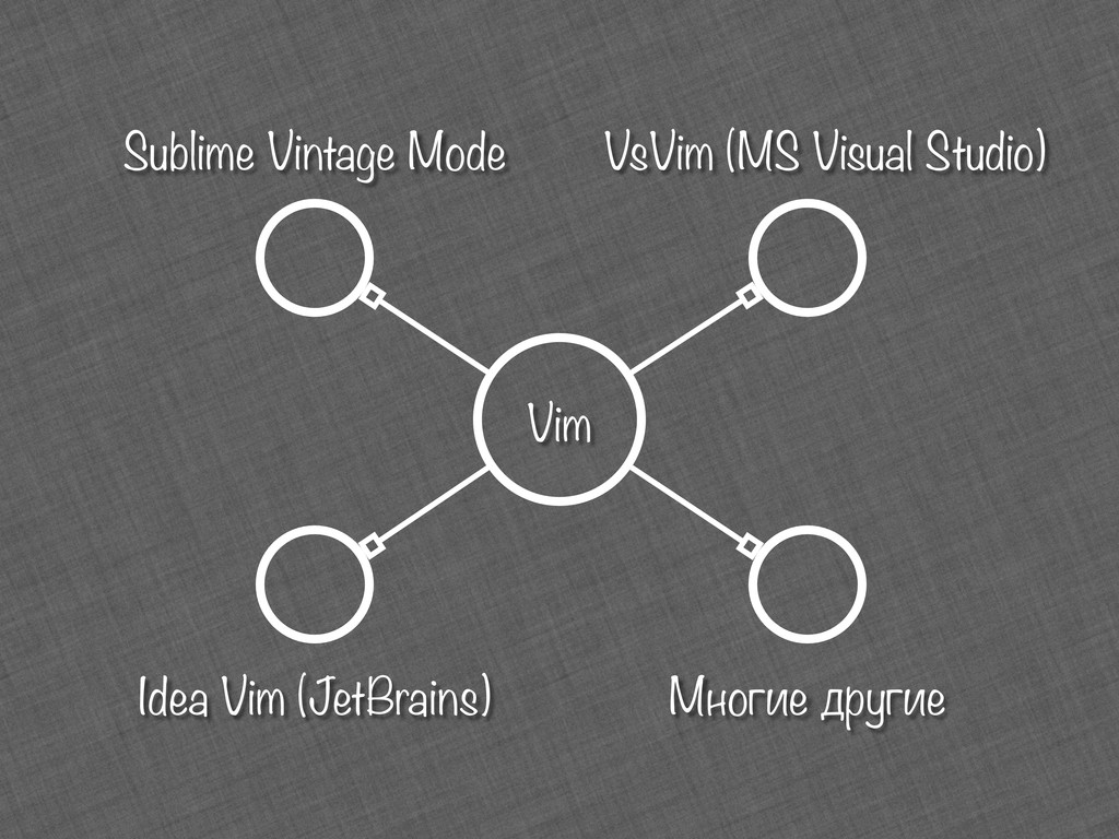 Vim Sublime Vintage Mode Idea Vim (JetBrains) V...