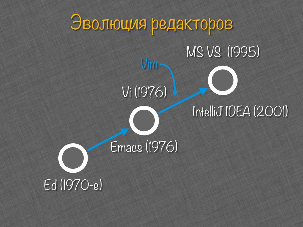 Эволюция редакторов Ed (1970-e) Vi (1976) Emacs...