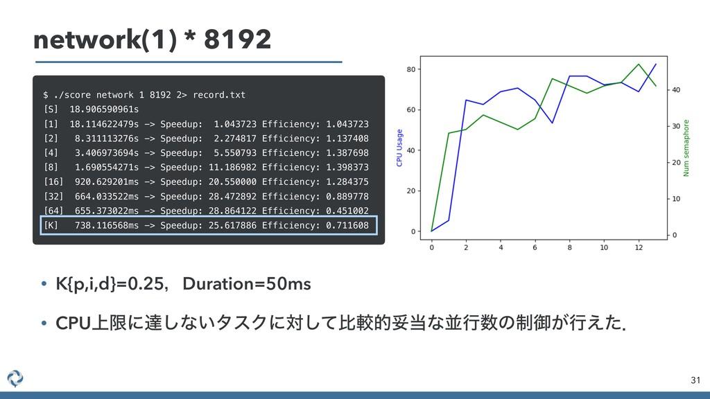 network(1) * 8192 31 $ ./score network 1 8192 2...