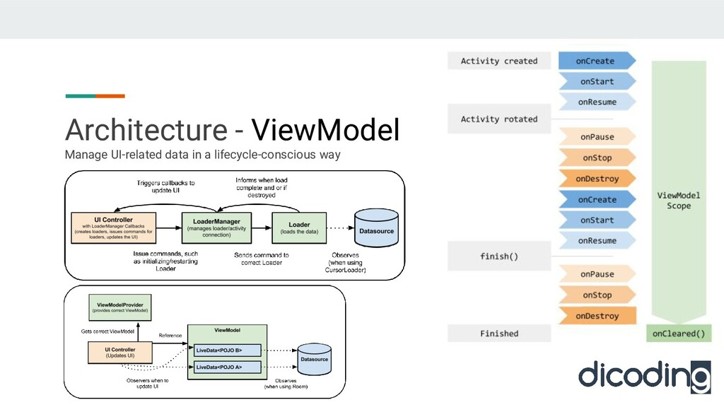 Architecture - ViewModel Manage UI-related data...