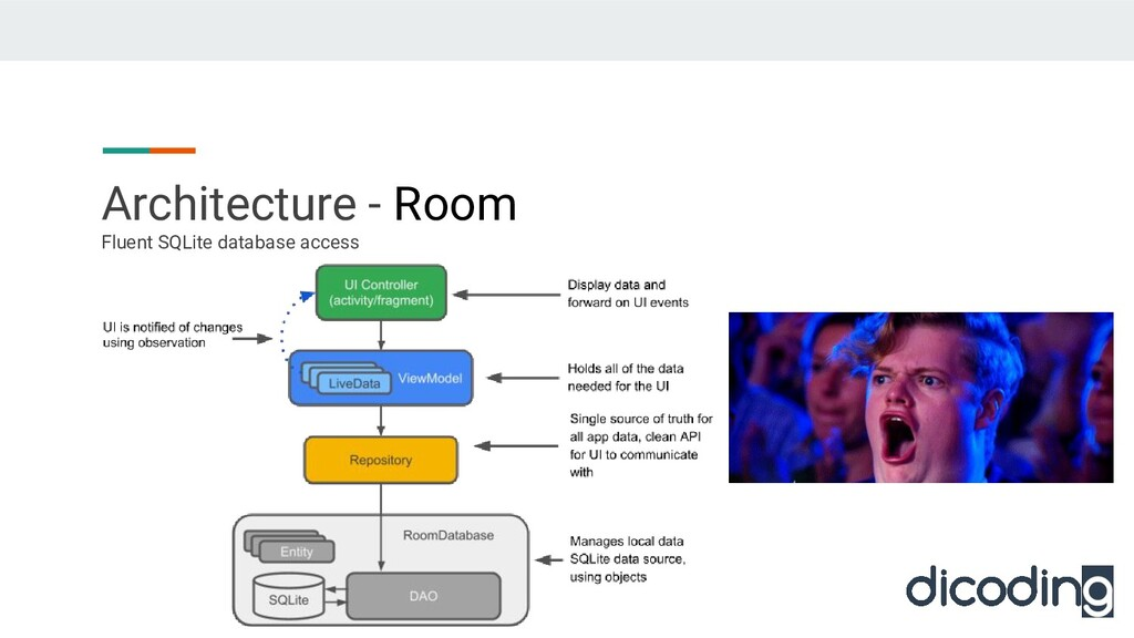 Architecture - Room Fluent SQLite database acce...