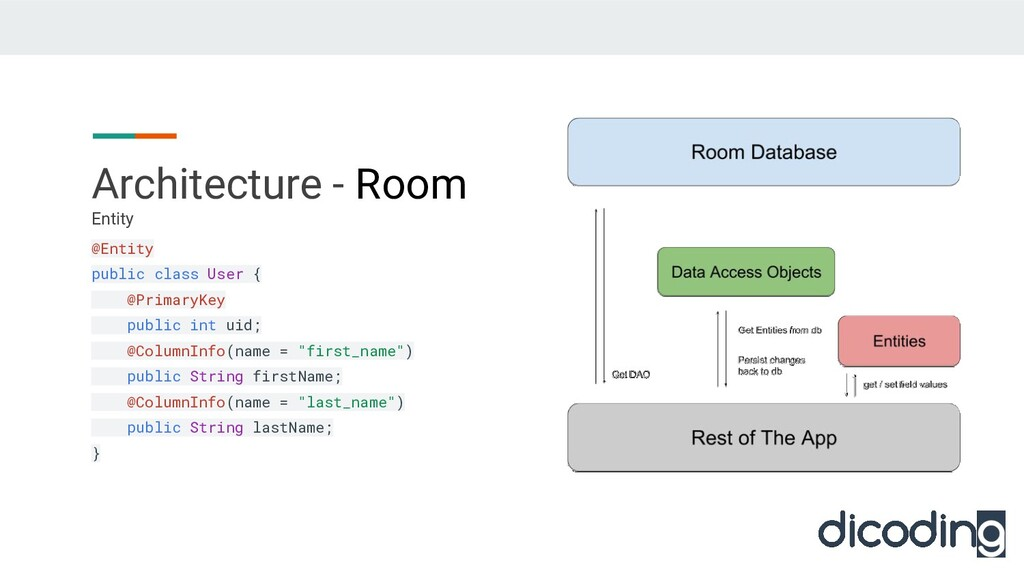 Architecture - Room Entity @Entity public class...