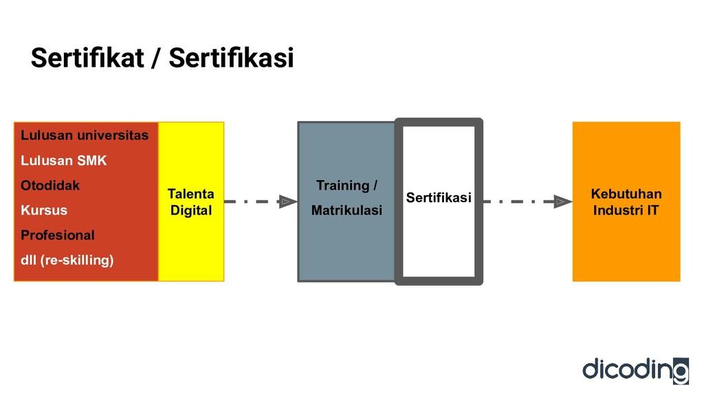 Sertifikat / Sertifikasi Kebutuhan Industri IT Ta...